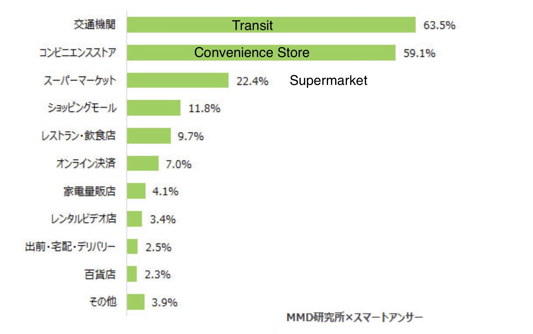 The Apple Pay Japan One Year Mark | Ata Distance