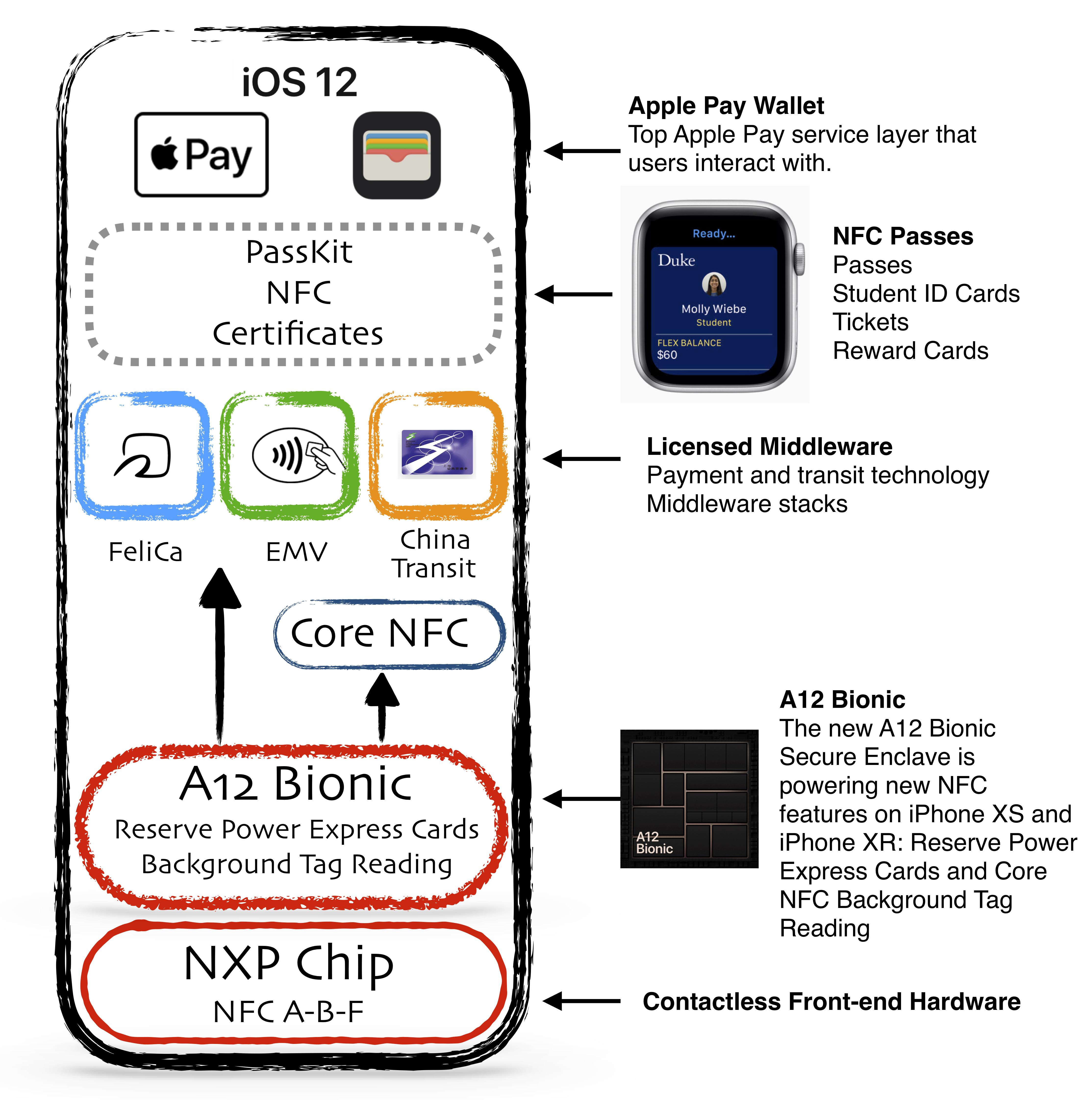 A12 Bionic Powered NFC | Ata Distance